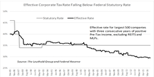 Impact Of Lower Corporate Tax Rate
