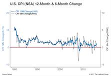 Deflationary Fears Decrease