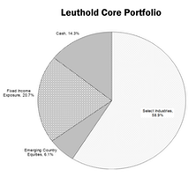Leuthold Portfolios - February 2017