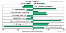 YTD Fund Inflow Highest Since 2013