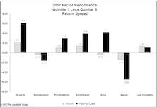 In Uncertain World, Investors Reward Growth