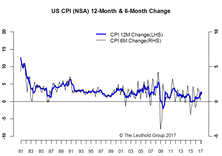 Inflation-Weaker Sooner Than Expected