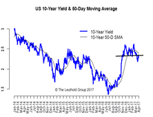 Reflation Trade Complicated By Data Challenges