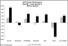 Value Continues to Struggle in 2017