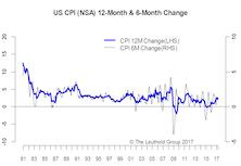 Inflation Subpar Again