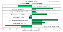 YTD Fund Inflow Remains Highest Since 2013