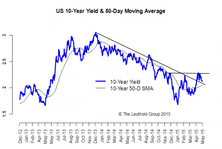 U.S. 10-Year: Not All In Sync