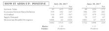 MTI Slips In July, But Still Bullish