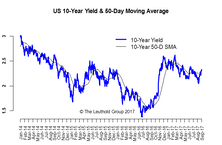 U.S. Rates: Range Intact, Bias Higher