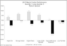 Macro Factors Reassert Themselves