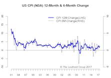 Inflation - Goldilocks Still Intact
