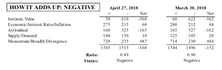 MTI Remained Negative During April