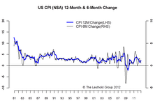 No Big Change — Inflation Remains Moderate