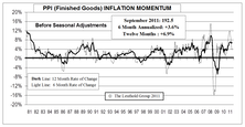 Inflation Pressures Waning