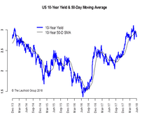 Investment Grade Widened More Than High Yield: Implications & More
