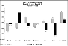 October Factor Performance