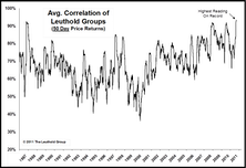 Correlations: Hitting Record Highs