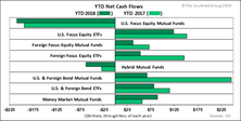 Flows Subdued Y/Y Across Categories
