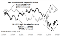 Beta & Volatility On The Move