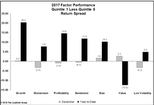 2017 Factor Performance