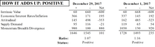 MTI Slipped In December, But Still Bullish
