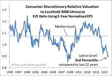 Consumer Discretionary Back On Top