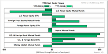 Flows Muted For Most Equity Categories