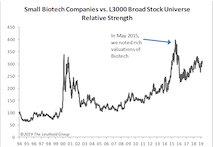 Small Cap Biotech Getting Pricey Again