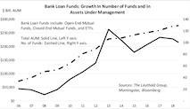 Bank Loan CEFs: Double Leverage Implies Higher Risk