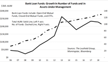 Bank Loan CEFs: Double Leverage Implies Higher Risk