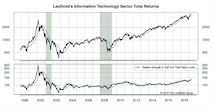 Information Technology Sector Now Highest Rated
