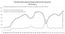 Return Implications Of Dividend Cuts