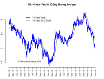 Slowdown Or Recession? Confidence Is Key
