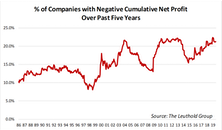 Worrisome Profitability Trend Among Small Cap Companies
