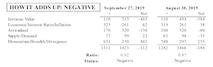 MTI Stable, But Still Negative