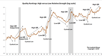 Quality Stocks' Stronghold