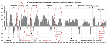 """Capex Beneficiaries """"Delivered,"""" But Only On Price Action"""
