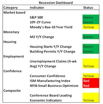 "Slowdown Or Recession? No Confidence In ""Confidence"""
