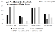 Stocks And The U.S. Presidential Election Cycle