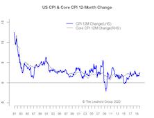 Inflation In-Line & Scorecard Neutral