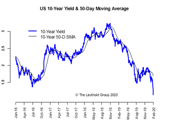 Double-Digit Yield & Double-Dipping Curves