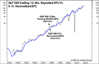 """Time To Revisit """"Why We Normalize Earnings"""""""