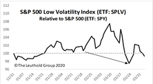 Popular Low/Minimum Volatility Strategies Disappoint