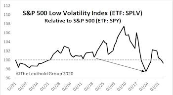 Popular Low/Minimum Volatility Strategies Disappoint
