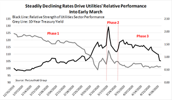 Utilities Sector: What's Driving YTD Performance?