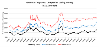 Small Cap Valuations: Zombies And Ragamuffins