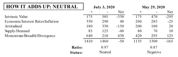 "MTI: Momentum ""Neutralizes"" Other Factors"