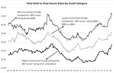 Corporate Debt Continues To Pile Up