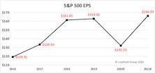 Research Preview: 2021 Earnings Breakdown