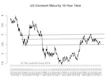 10-Year Yield: 250-280 Range Intact